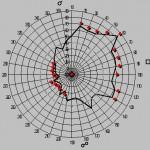 Astrologie avec direction secondaire