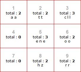 Exemple avec une table Karmique